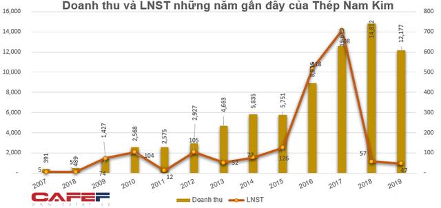 Thép Nam Kim (NKG) thông qua phương án mua 10 triệu cổ phiếu quỹ-1