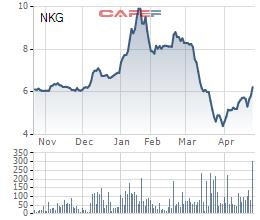 Thép Nam Kim (NKG) thông qua phương án mua 10 triệu cổ phiếu quỹ-2