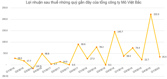 Tổng công ty Mỏ Việt Bắc (MVB) lãi sau thuế hơn 35 tỷ đồng quý 1, hoàn thành 35% kế hoạch năm                         -2