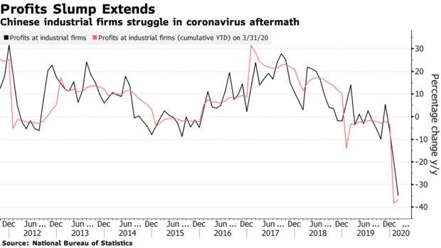 Trung Quốc: Lợi nhuận công nghiệp giảm hơn 1/3 trong tháng 3                         -1