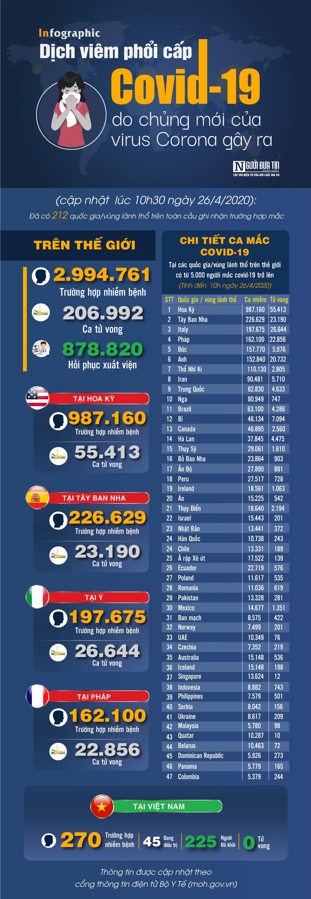 [Infographic] Covid-19 - Cập nhật ngày 27/4: 2.994.761 người mắc, 206.992 người tử vong-1