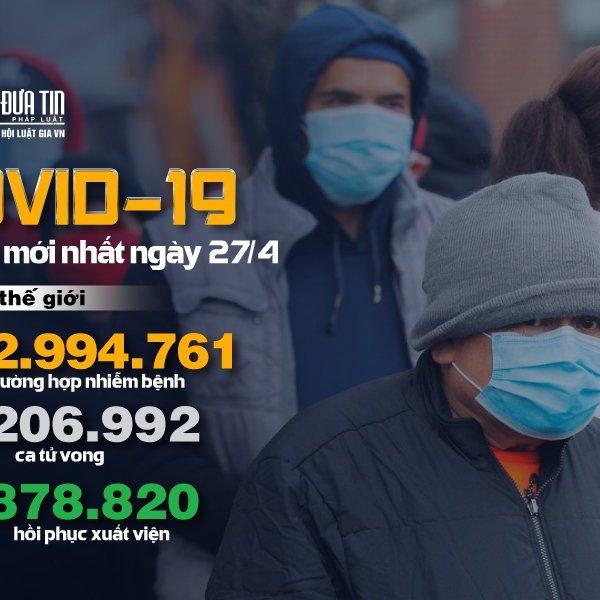 [Infographic] Covid-19 - Cập nhật ngày 27/4: 2.994.761 người mắc, 206.992 người tử vong
