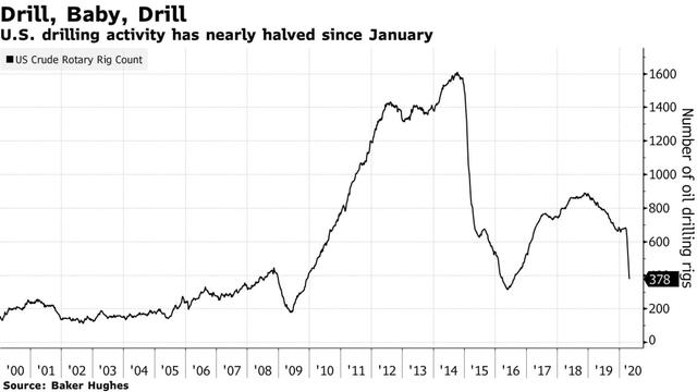 Chương tiếp theo của câu chuyện khủng hoảng giá dầu: Các công ty từ nhỏ đến lớn ngừng sản xuất là một điều không thể tránh khỏi!                         -1