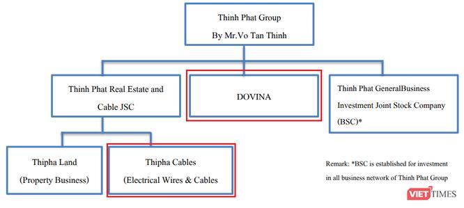 Thu 240 triệu USD từ bán Thipha Cables và Dovina, đại gia Võ Tấn Thịnh sẽ làm gì với đống tiền?-1