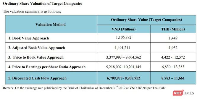 Thu 240 triệu USD từ bán Thipha Cables và Dovina, đại gia Võ Tấn Thịnh sẽ làm gì với đống tiền?-2