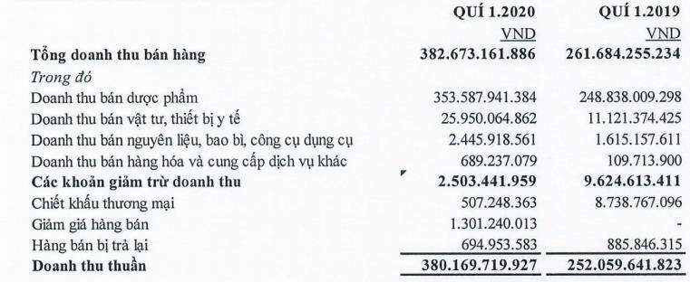 Bidiphar (DBD): Quý 1 doanh thu dược phẩm, vật tư TBYT tăng cao, lãi 41 tỷ đồng tăng 19% so với cùng kỳ-1