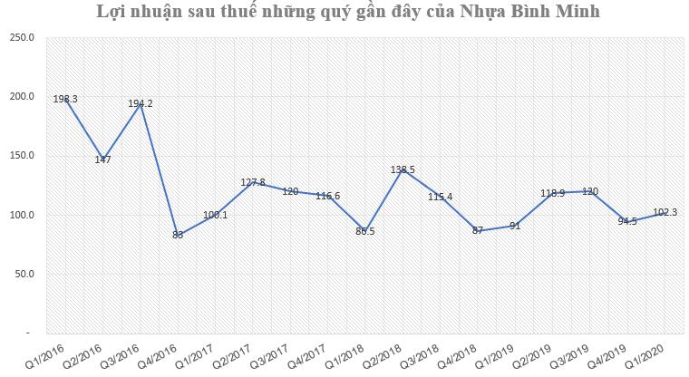 Nhựa Bình Minh (BMP) báo lãi 102 tỷ đồng quý 1, tăng hơn 12% so với cùng kỳ-2