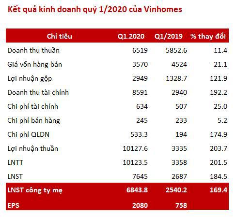 Vinhomes (VHM): Lãi trước thuế quý 1 tăng gấp 3 cùng kỳ lên 10.100 tỷ nhờ chuyển nhượng khoản đầu tư                         -2