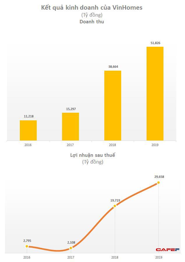 Vinhomes (VHM): Lãi trước thuế quý 1 tăng gấp 3 cùng kỳ lên 10.100 tỷ nhờ chuyển nhượng khoản đầu tư                         -3
