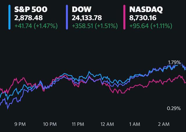 Kỳ vọng về việc nền kinh tế sớm mở cửa tăng cao, Phố Wall khởi sắc, Dow Jones trở lại mốc 24.000 điểm                         -1