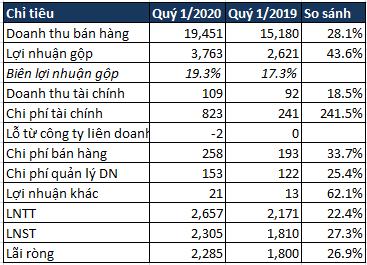 Mảng nông nghiệp của Hòa Phát lãi sau thuế 481 tỷ, gấp hơn 5 lần cùng kỳ năm trước, tiến tới mở rộng chuỗi giá trị về thực phẩm chế biến-3