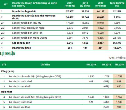 EVNGenco3 (PGV) đặt mục tiêu lãi trước thuế 1.457 tỷ đồng năm 2020-1