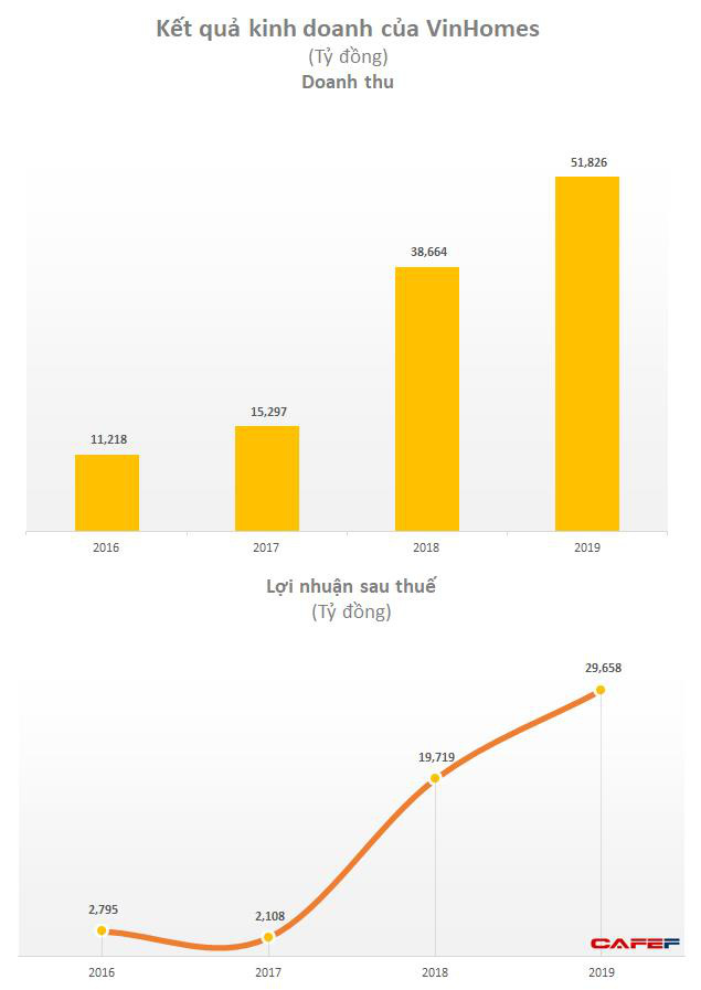 Vinhomes (VHM): Lãi trước thuế quý 1 tăng gấp 3 cùng kỳ lên 10.100 tỷ nhờ chuyển nhượng khoản đầu tư-3