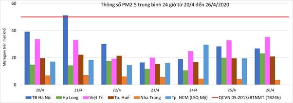 Chất lượng không khí Hà Nội cải thiện sau giai đoạn giãn cách xã hội do Covid-19-1