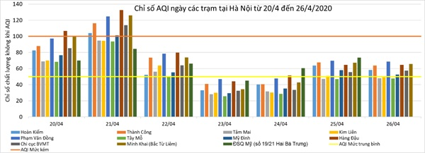 Chất lượng không khí Hà Nội cải thiện sau giai đoạn giãn cách xã hội do Covid-19-3