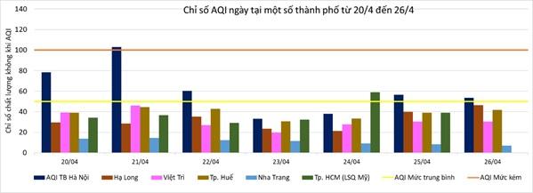 Chất lượng không khí Hà Nội cải thiện sau giai đoạn giãn cách xã hội do Covid-19-4