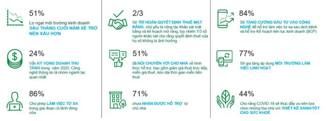 79% khách thuê BĐS bán lẻ lo ngại tình hình kinh doanh 6 tháng cuối năm sẽ xấu hơn                         -1