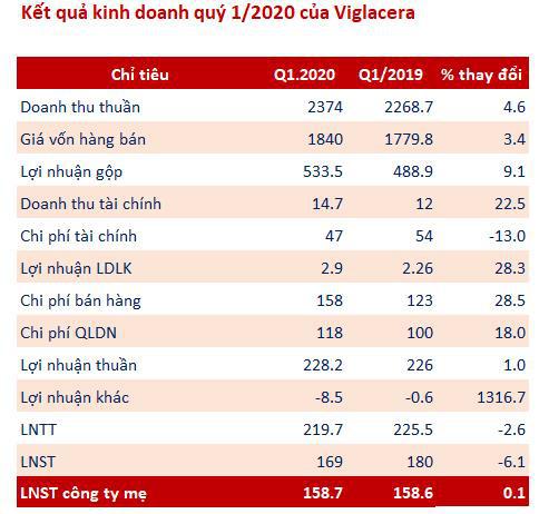 Viglacera (VGC): Quý 1 lãi 158 tỷ đồng, đi ngang so với cùng kỳ                         -1