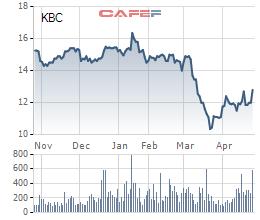 Ông Đặng Thành Tâm vừa mua xong 10 triệu cổ phiếu KBC-1