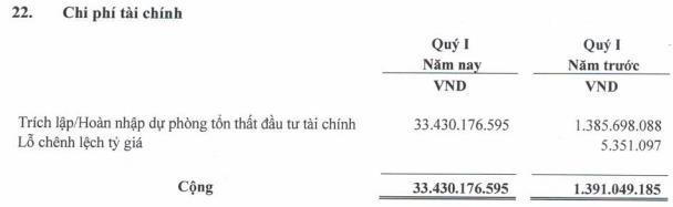 Trích lập dự phòng tài chính  lớn, công ty mẹ Vinapharm (DVN) báo lỗ 27 tỷ đồng                         -1