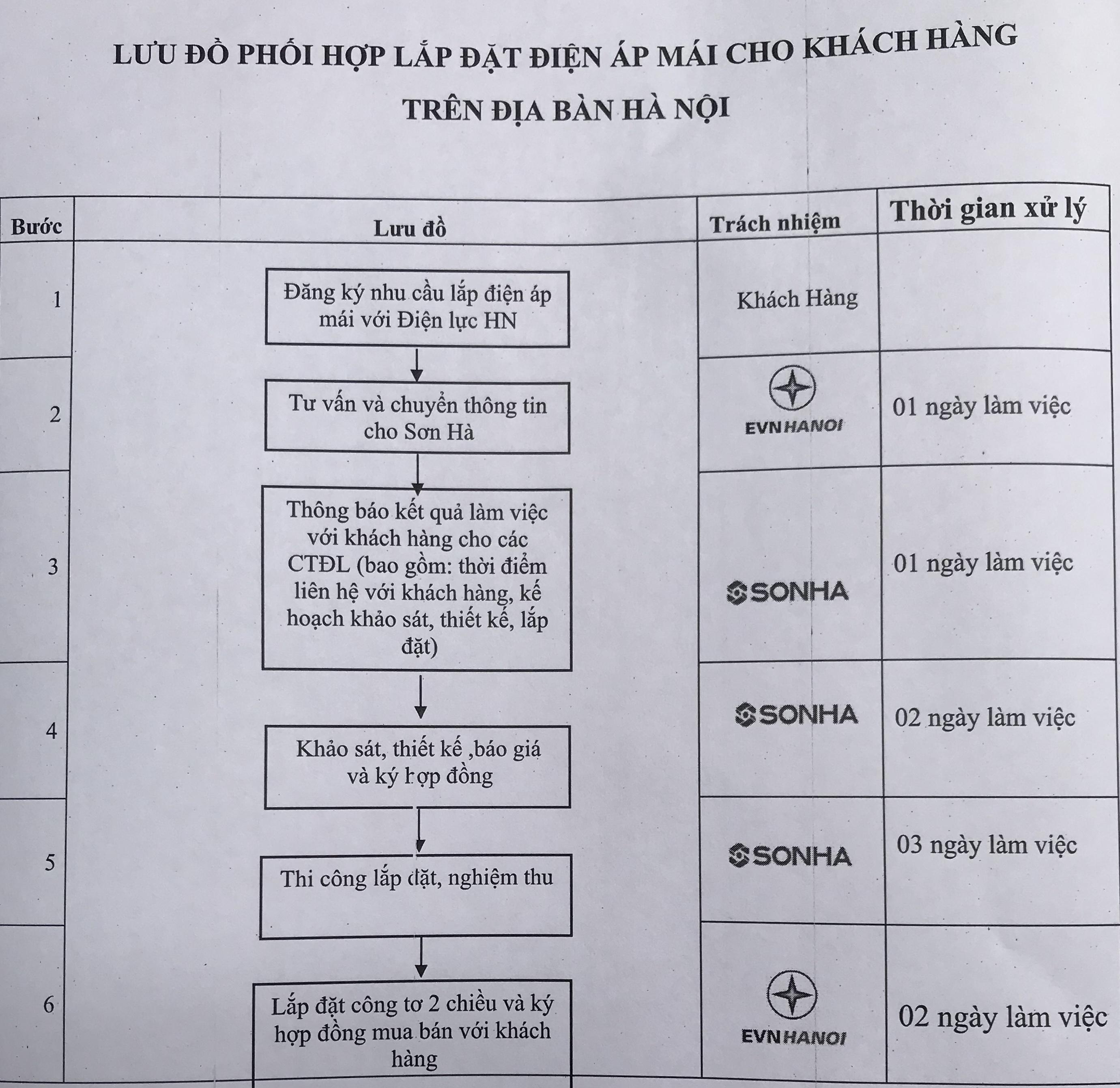 Khách hàng tại Hà Nội được hưởng nhiều ưu đãi khi lắp đặt hệ thống điện mặt trời áp mái-3