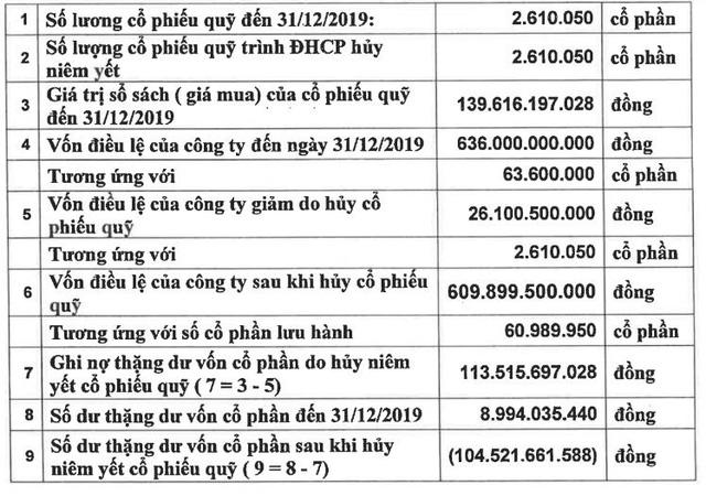 Nhà Từ Liêm (NTL): Quý 1 lãi ròng 10 tỷ đồng, giảm 72% so với cùng kỳ                         -2