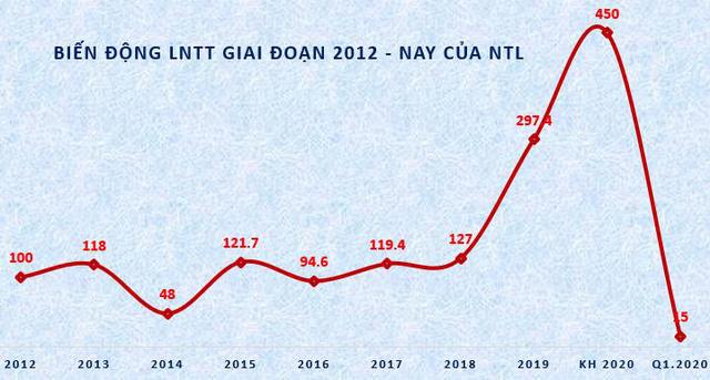 Nhà Từ Liêm (NTL): Quý 1 lãi ròng 10 tỷ đồng, giảm 72% so với cùng kỳ                         -3