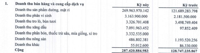 Mía đường Sơn La (SLS) báo lãi quý 3 niên độ 2019-2020 gấp 5 lần cùng kỳ                         -1