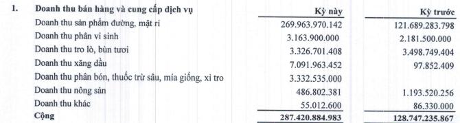 Mía đường Sơn La (SLS) báo lãi quý 3 niên độ 2019-2020 gấp 5 lần cùng kỳ-1