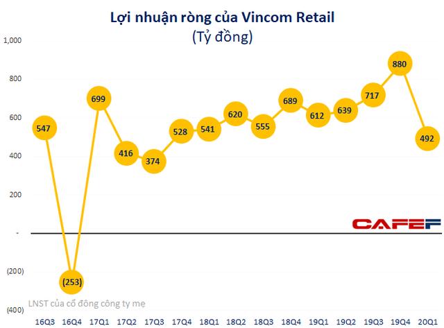 Giảm giá tiền thuê hỗ trợ khách hàng, lợi nhuận quý 1 của Vincom Retail giảm 19% xuống 492 tỷ đồng                         -1