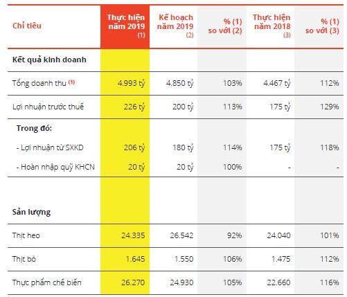 Chiếm 65% thị phần xúc xích nội địa, giá thịt heo tăng khiến Vissan báo lãi quý 1 tăng hơn 19%-2