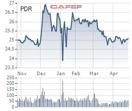 Phát Đạt (PDR) thông qua phương án phát hành gần 43 triệu cổ phiếu trả cổ tức                         -1