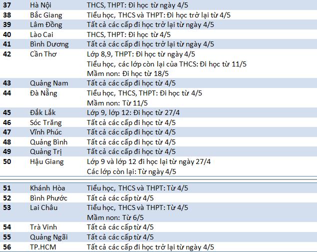 56 tỉnh thành chốt thời gian đi học trở lại, nơi muộn nhất là 18/5-3