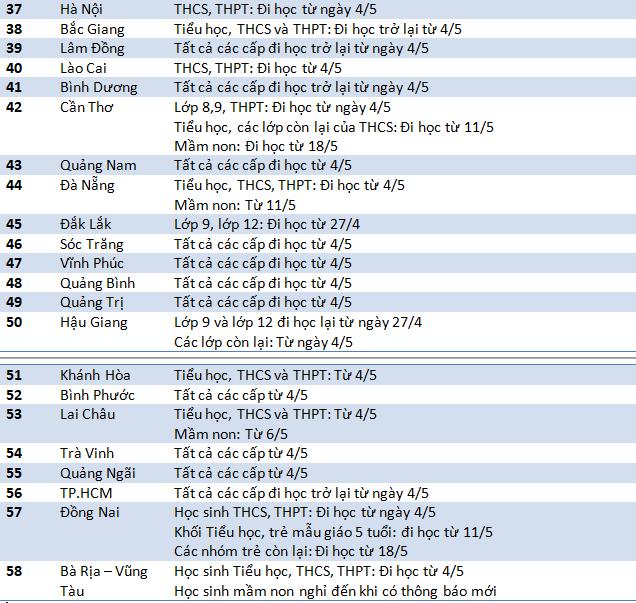 58 tỉnh thành chốt thời gian đi học trở lại, nơi muộn nhất là 18/5-3