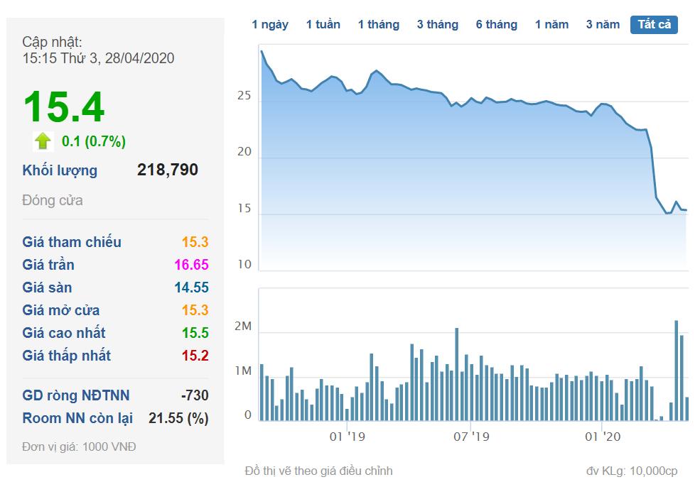 """Dragon Capital cắt lỗ"""" sau 2 năm đầu tư vào CenLand (CRE)-1"""