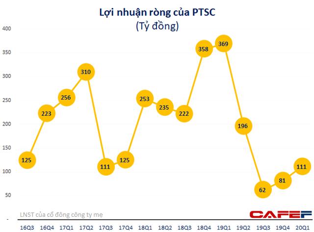 Kỹ thuật dầu khí Việt Nam (PVS): Quý 1 lãi 121 tỷ đồng giảm 68% so với cùng kỳ                         -3