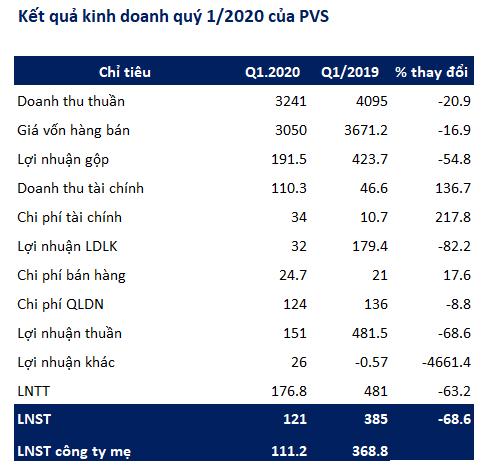 Kỹ thuật dầu khí Việt Nam (PVS): Quý 1 lãi 121 tỷ đồng giảm 68% so với cùng kỳ                         -2