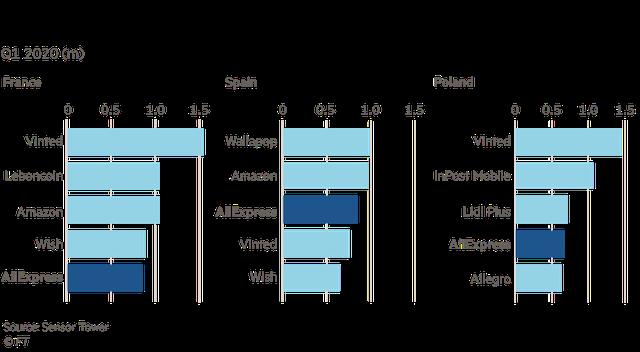 Alibaba - thế lực đang vươn lên dữ dội nhờ Covid-19, tham vọng thống trị thương mại điện tử toàn cầu sắp thành hiện thực, Amazon phải dè chừng                         -2