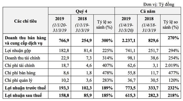 TCH: Bất động sản và ô tô đều khởi sắc, lợi nhuận quý 4 đạt 159 tỷ đồng, tăng 85% so với cùng kỳ.                         -1