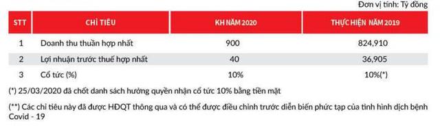Bóng đèn Điện Quang (DQC): Quý 1 lãi 3 tỷ đồng, giảm 65% so với cùng kỳ                         -2