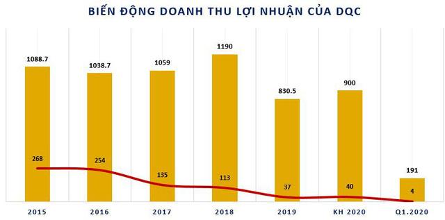 Bóng đèn Điện Quang (DQC): Quý 1 lãi 3 tỷ đồng, giảm 65% so với cùng kỳ                         -3