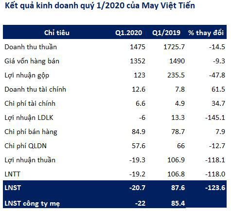 May Việt Tiến (VGG): Quý 1 bất ngờ báo lỗ 22 tỷ đồng                         -1