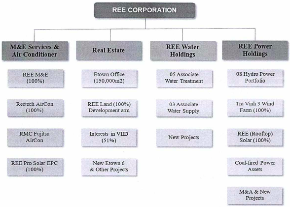 REE: 2020 tái cấu trúc sang mô hình holdings, bầu Tổng Giám đốc mới, tiếp tục chính sách cổ tức ổn định với tỷ lệ không dưới 16%-1