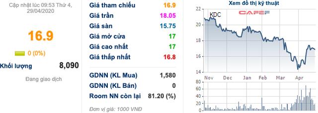 KDC: Một cá nhân liên tục mua cổ phiếu và trở thành cổ đông lớn                         -1