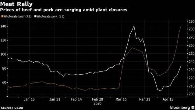 Bloomberg: Chuỗi cung ứng thực phẩm Mỹ đứng trên bờ vực đứt gãy, thịt dần biến mất ở các siêu thị                         -1