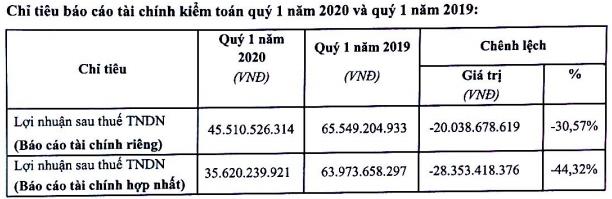 LNST quý 1 của FRT giảm phân nửa xuống còn 35,6 tỷ đồng, chuỗi Long Châu đạt 83 cửa hàng                         -1