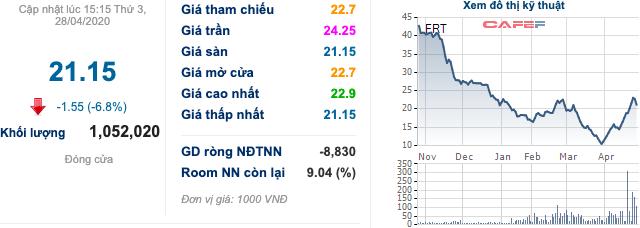LNST quý 1 của FRT giảm phân nửa xuống còn 35,6 tỷ đồng, chuỗi Long Châu đạt 83 cửa hàng                         -2