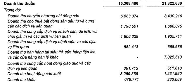 Vingroup đạt 3.400 tỷ LNTT trong quý 1, doanh thu từ VinFast, Vinsmart gần gấp 3 cùng kỳ                         -1
