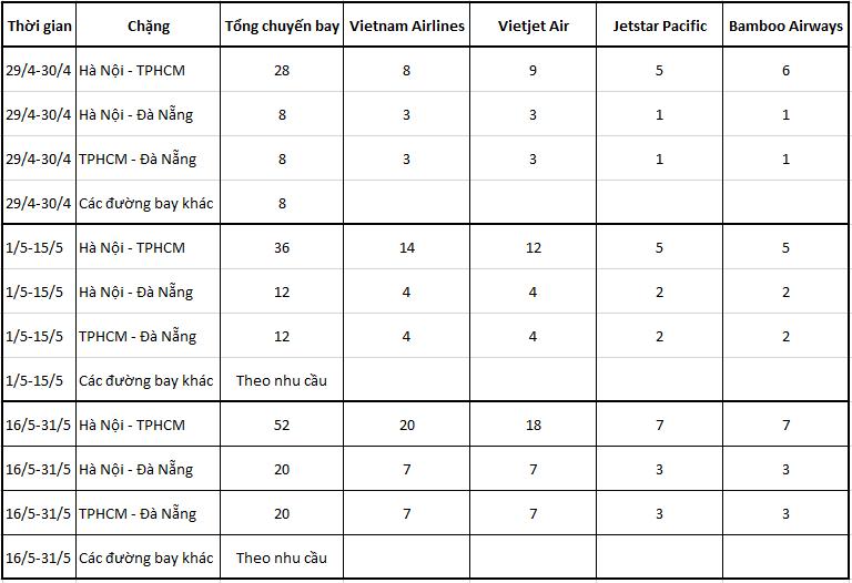 Cục Hàng không tăng mạnh tần suất các chuyến bay nội địa giữa Hà Nội, TPHCM và Đà Nẵng-1