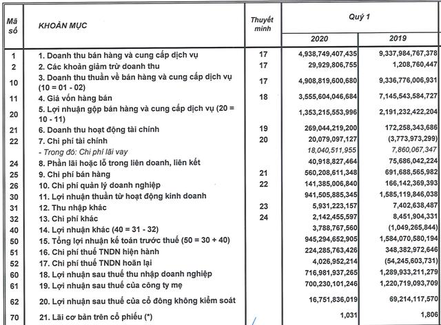 Chịu ảnh hưởng kép từ Nghị định 100 và Covid-19, lợi nhuận quý 1 Sabeco thấp nhất trong nhiều năm                         -3